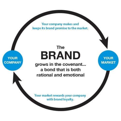 Brand Circle.jpg